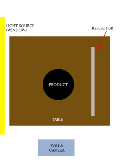 A diagram for product photography